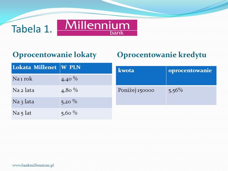 Tabela 1. Oprocentowanie lokaty Oprocentowanie kredytu Lokata MillenetW PLN Na 1 rok4,40 % Na 2 lata4,80 % Na 3 lata5,20 % Na 5 lat5,60 % kwotaoprocen