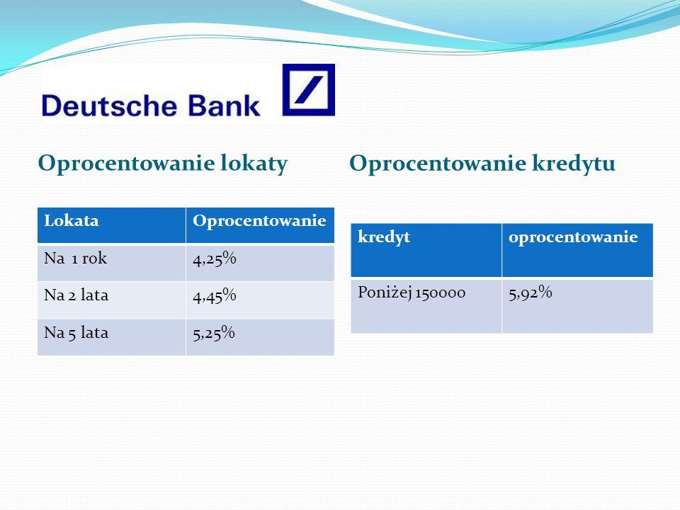 LokataOprocentowanie Na 1 rok4,25% Na 2 lata4,45% Na 5 lata5,25% Oprocentowanie lokaty Oprocentowanie kredytu kredytoprocentowanie Poniżej 1500005,92%