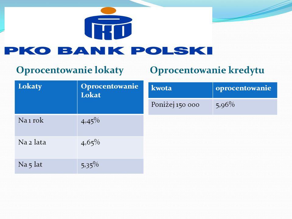 Oprocentowanie lokaty Oprocentowanie kredytu LokatyOprocentowanie Lokat Na 1 rok4,45% Na 2 lata4,65% Na 5 lat5,35% kwotaoprocentowanie Poniżej 150 000