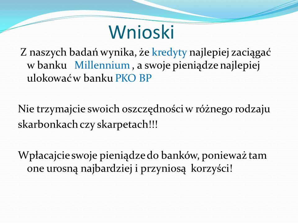 Wnioski Z naszych badań wynika, że kredyty najlepiej zaciągać w banku Millennium, a swoje pieniądze najlepiej ulokować w banku PKO BP Nie trzymajcie s