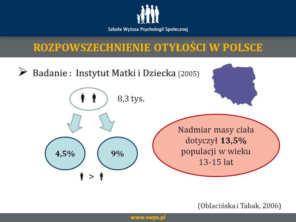 Badanie : Instytut Matki i Dziecka (2005) 8,3 tys. 4,5% > 9% Nadmiar masy ciała dotyczył 13,5% populacji w wieku 13-15 lat ROZPOWSZECHNIENIE OTYŁOŚCI