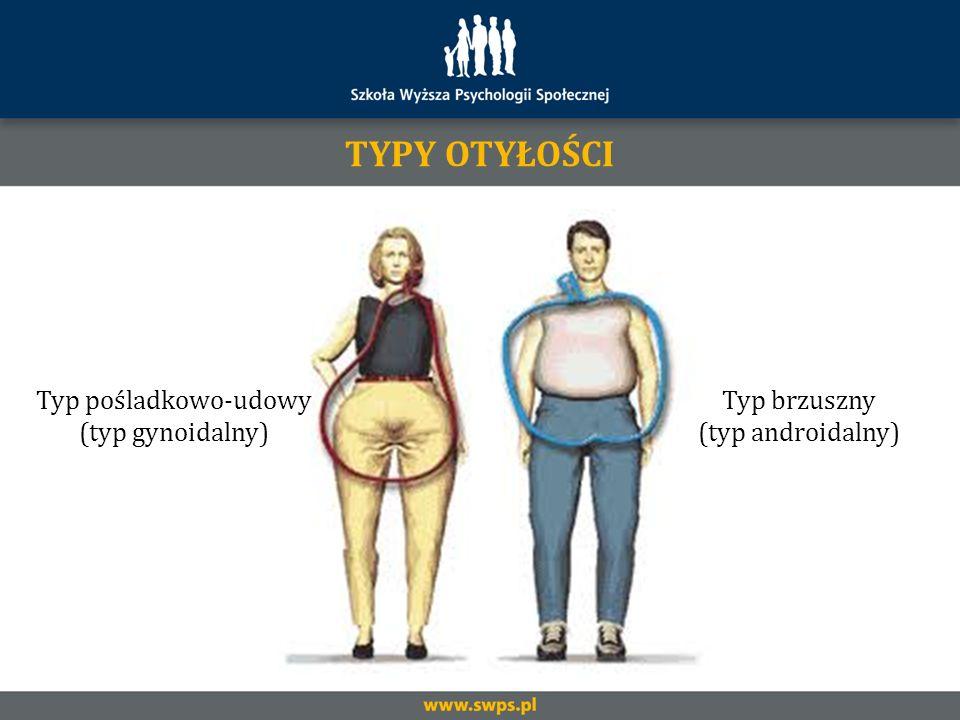 TYPY OTYŁOŚCI Typ pośladkowo-udowy (typ gynoidalny) Typ brzuszny (typ androidalny)
