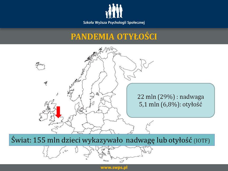 22 mln (29%) : nadwaga 5,1 mln (6,8%): otyłość PANDEMIA OTYŁOŚCI Świat: 155 mln dzieci wykazywało nadwagę lub otyłość (IOTF)