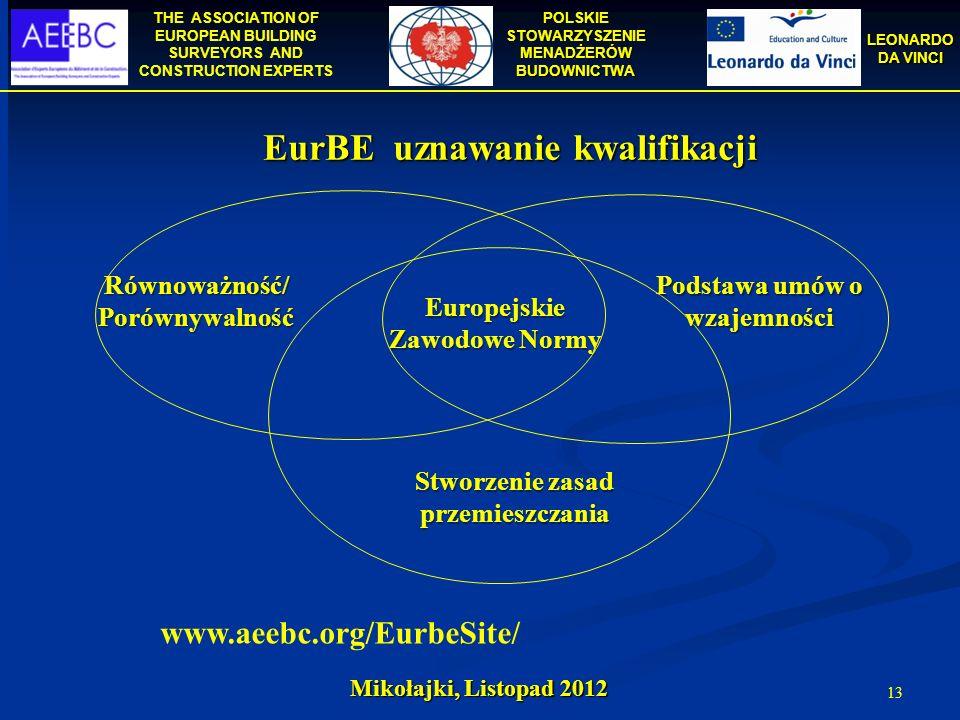 THE ASSOCIATION OF EUROPEAN BUILDING SURVEYORS AND CONSTRUCTION EXPERTS POLSKIE STOWARZYSZENIE MENADŻERÓW BUDOWNICTWA LEONARDO DA VINCI Mikołajki, Lis
