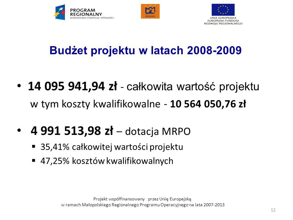 Projekt współfinansowany przez Unię Europejską w ramach Małopolskiego Regionalnego Programu Operacyjnego na lata 2007-2013 Budżet projektu w latach 20