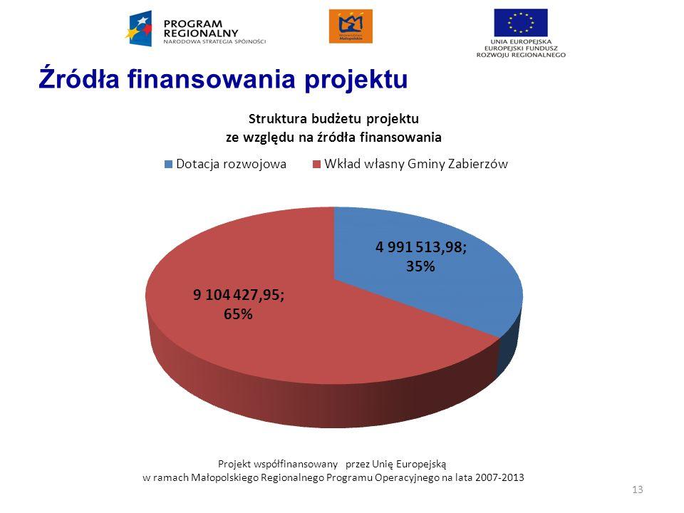 Projekt współfinansowany przez Unię Europejską w ramach Małopolskiego Regionalnego Programu Operacyjnego na lata 2007-2013 Źródła finansowania projekt