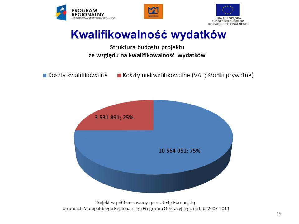 Projekt współfinansowany przez Unię Europejską w ramach Małopolskiego Regionalnego Programu Operacyjnego na lata 2007-2013 Kwalifikowalność wydatków 1