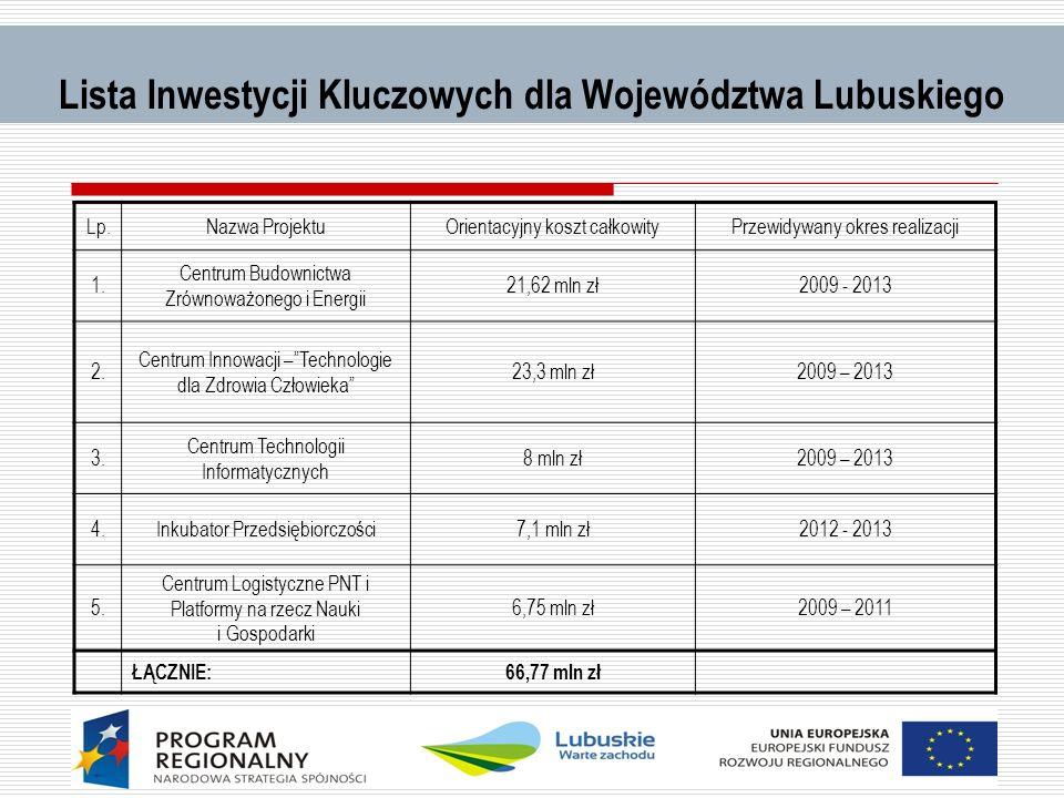 Lista Inwestycji Kluczowych dla Województwa Lubuskiego Lp.Nazwa ProjektuOrientacyjny koszt całkowityPrzewidywany okres realizacji 1. Centrum Budownict