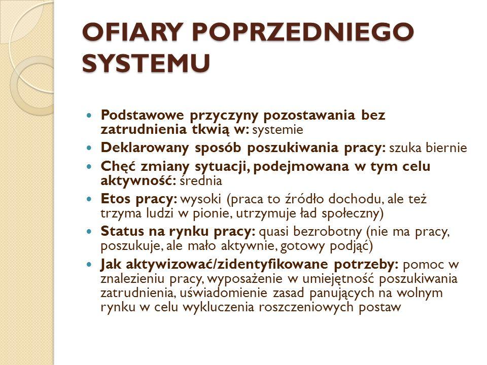 OFIARY POPRZEDNIEGO SYSTEMU Podstawowe przyczyny pozostawania bez zatrudnienia tkwią w: systemie Deklarowany sposób poszukiwania pracy: szuka biernie