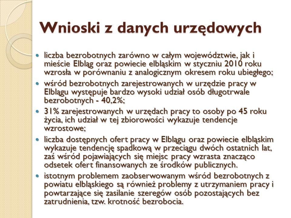 Wnioski z danych urzędowych liczba bezrobotnych zarówno w całym województwie, jak i mieście Elbląg oraz powiecie elbląskim w styczniu 2010 roku wzrosł