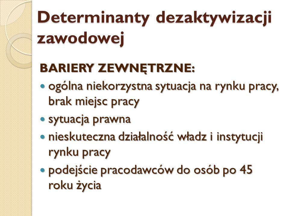 Determinanty dezaktywizacji zawodowej BARIERY ZEWNĘTRZNE: ogólna niekorzystna sytuacja na rynku pracy, brak miejsc pracy ogólna niekorzystna sytuacja