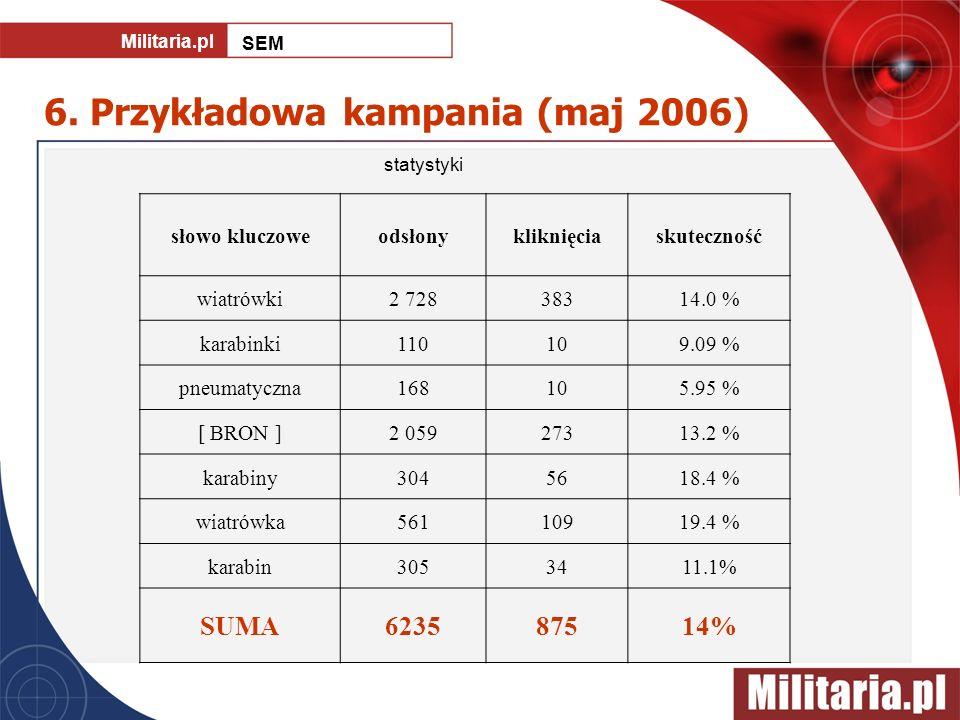6. Przykładowa kampania (maj 2006) słowo kluczoweodsłonykliknięciaskuteczność wiatrówki2 72838314.0 % karabinki110109.09 % pneumatyczna168105.95 % [ B