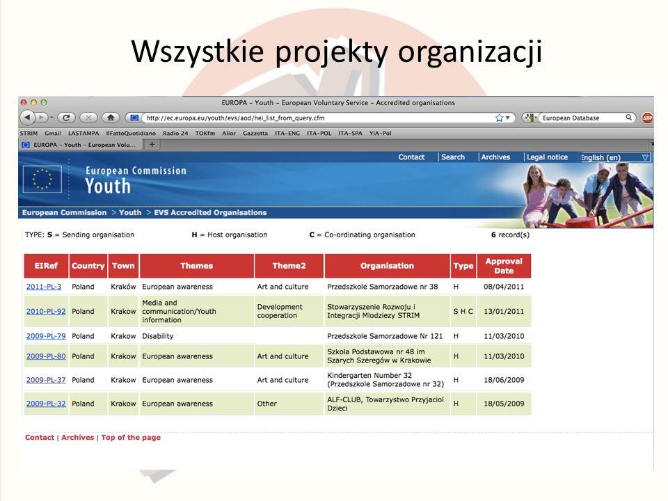 Wszystkie projekty organizacji