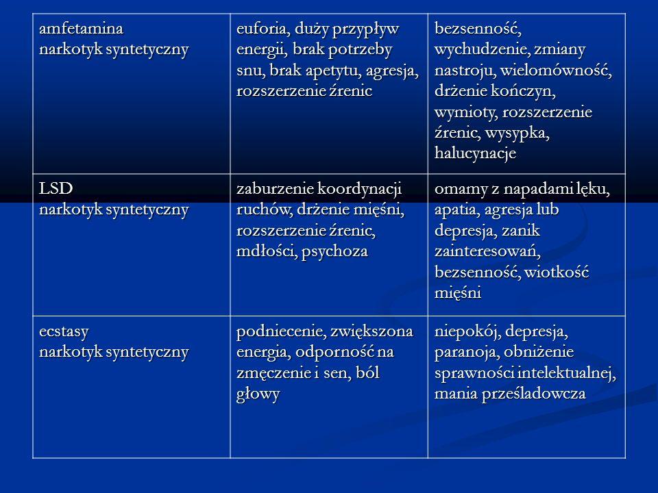 amfetamina narkotyk syntetyczny euforia, duży przypływ energii, brak potrzeby snu, brak apetytu, agresja, rozszerzenie źrenic bezsenność, wychudzenie