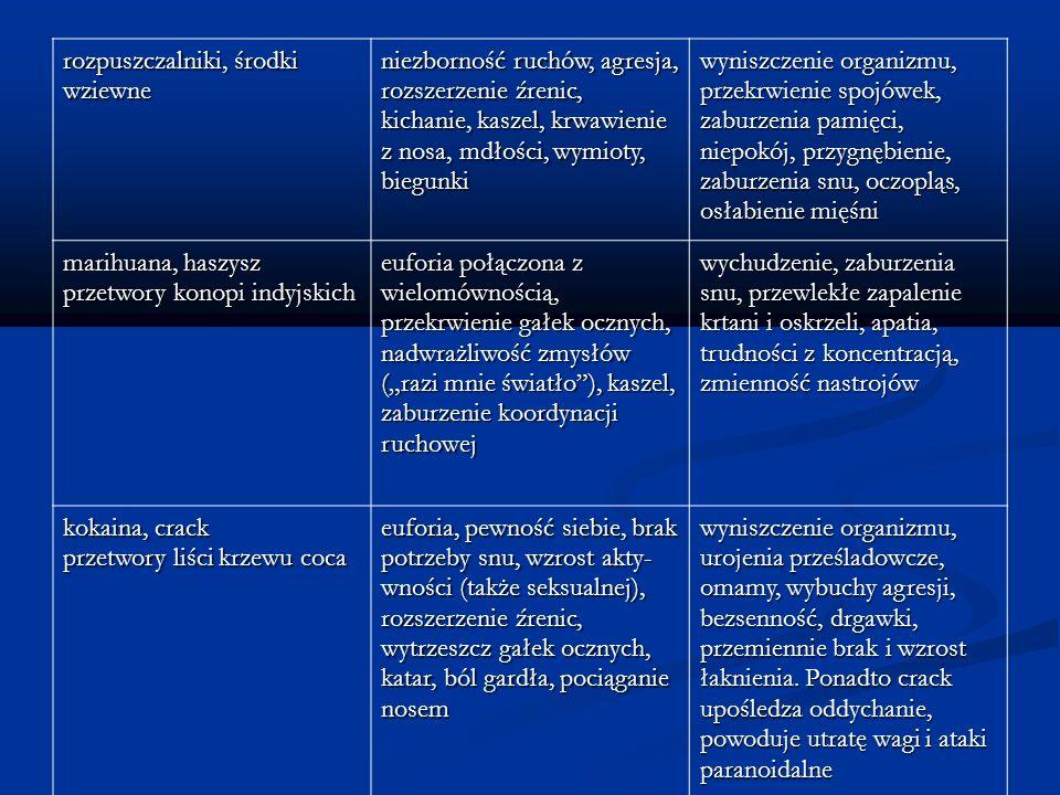 rozpuszczalniki, środki wziewne niezborność ruchów, agresja, rozszerzenie źrenic, kichanie, kaszel, krwawienie z nosa, mdłości, wymioty, biegunki wyni