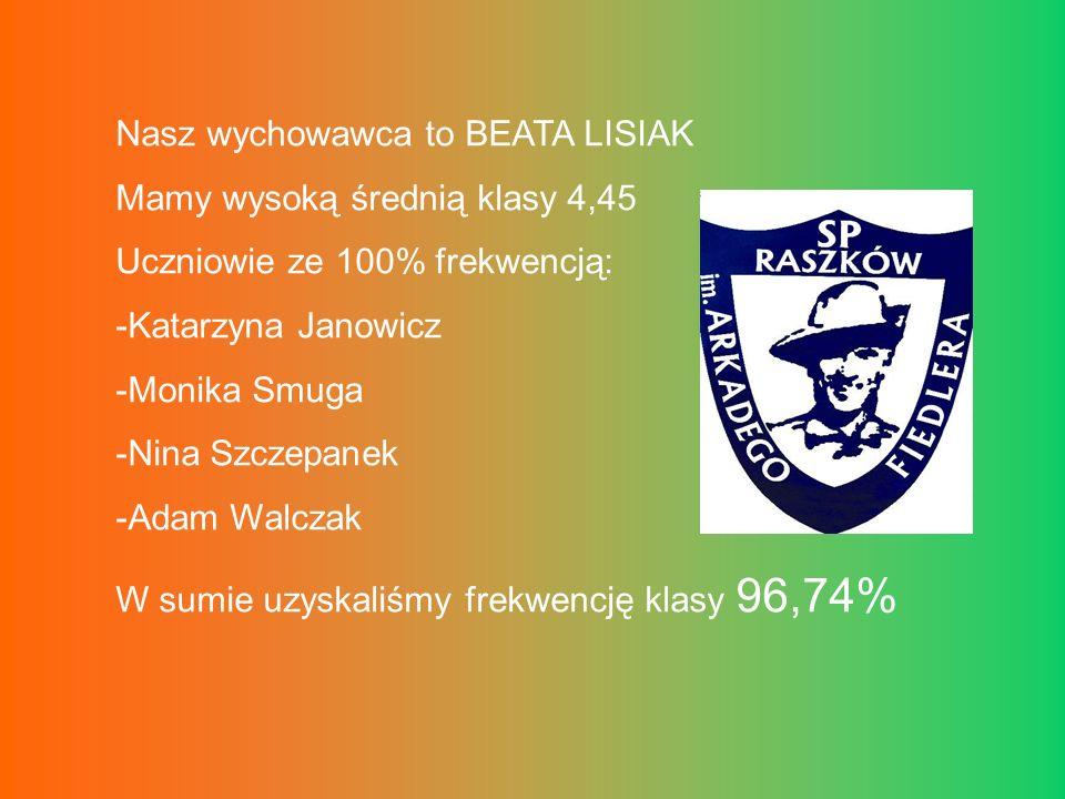 Najlepsi uczniowie naszej klasy LP.NAZWISKO, IMIĘ UCZNIA OCENA Z ZACHOW.