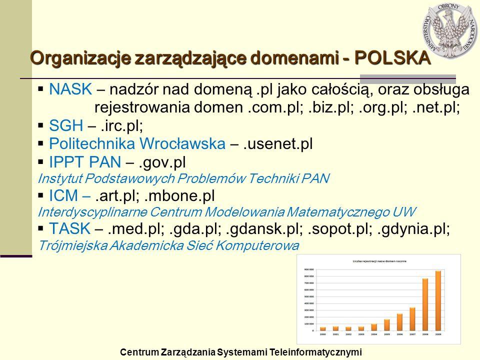 Centrum Zarządzania Systemami Teleinformatycznymi Organizacje zarządzające domenami - POLSKA NASK – nadzór nad domeną.pl jako całością, oraz obsługa r