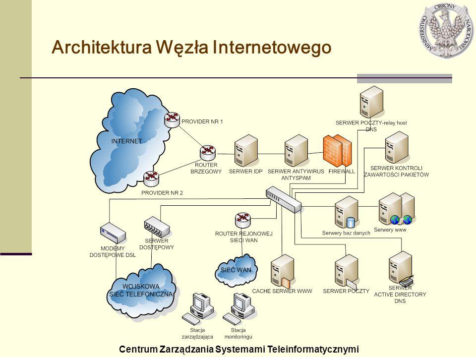 Architektura Węzła Internetowego