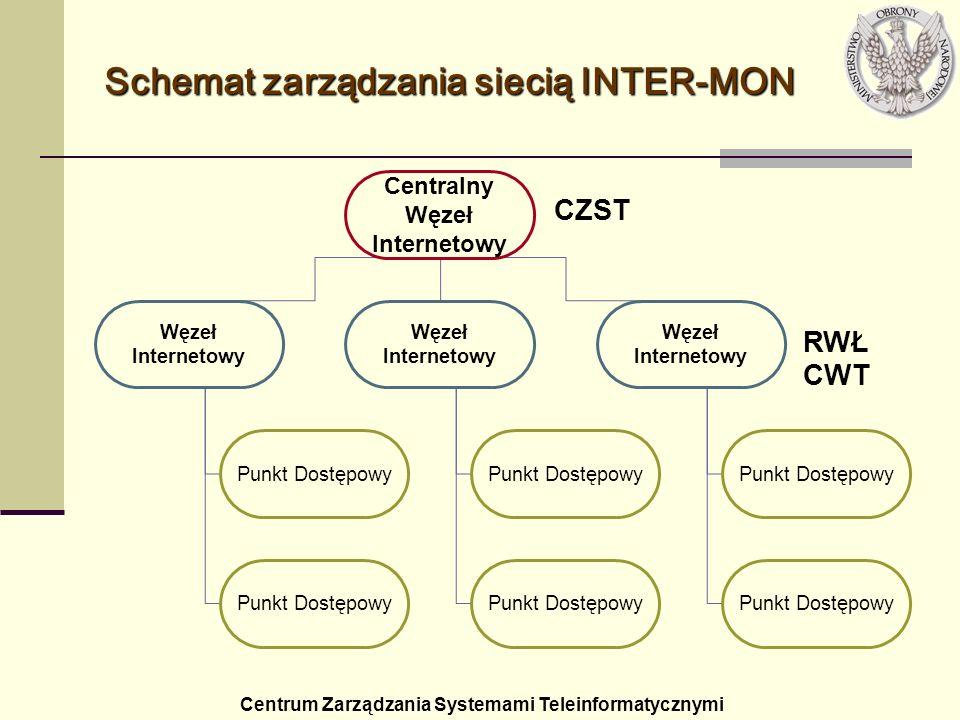 Schemat zarządzania siecią INTER-MON Centralny Węzeł Internetowy Węzeł Internetowy Punkt Dostępowy CZST RWŁ CWT Centrum Zarządzania Systemami Teleinfo