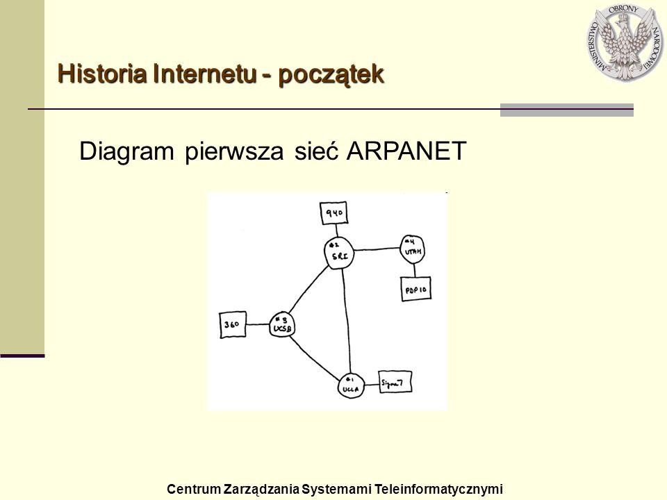 Centrum Zarządzania Systemami Teleinformatycznymi Diagram pierwsza sieć ARPANET Historia Internetu - początek