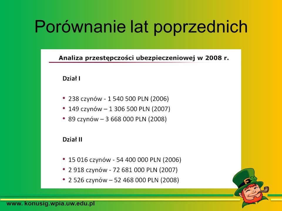 Porównanie lat poprzednich www. konusig.wpia.uw.edu.pl