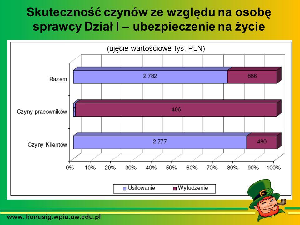 Skuteczność czynów ze względu na osobę sprawcy Dział I – ubezpieczenie na życie (ujęcie wartościowe tys. PLN) www. konusig.wpia.uw.edu.pl