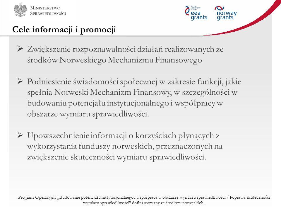 Zadania Operatora Programu Operator Programu upowszechnia informacje na temat programu, jego celów, wdrażania oraz współpracy z podmiotami z Norwegii, w szczególności poprzez następujące działania: a)Plan komunikacji b)Organizację przynajmniej dwóch wydarzeń informacyjno- promocyjnych (konferencje, seminaria, konferencje prasowe) c)Stronę internetową dotyczącą Programu d)Realizację działań informacyjno-promocyjnych zgodnie z Planem Komunikacji Program Operacyjny Budowanie potencjału instytucjonalnego i współpraca w obszarze wymiaru sprawiedliwości / Poprawa skuteczności wymiaru sprawiedliwości dofinansowany ze środków norweskich.