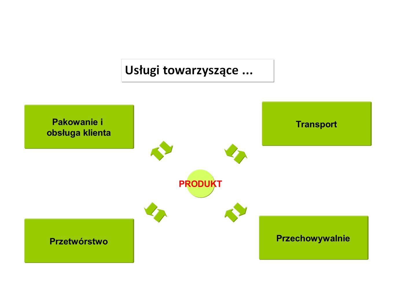 PRODUKT Pakowanie i obsługa klienta Przetwórstwo Transport Przechowywalnie