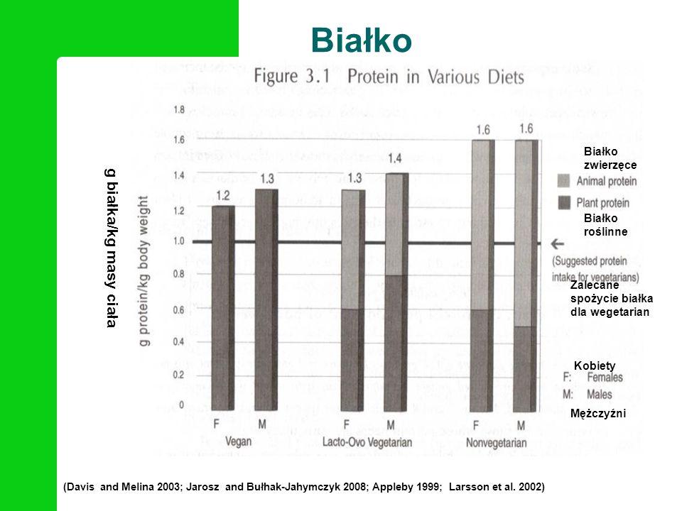 (Davis and Melina 2003; Jarosz and Bułhak-Jahymczyk 2008; Appleby 1999; Larsson et al. 2002) Białko g białka/kg masy ciała Białko roślinne Białko zwie