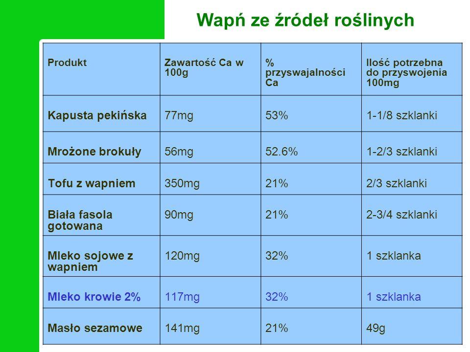Wapń ze źródeł roślinych ProduktZawartość Ca w 100g % przyswajalności Ca Ilość potrzebna do przyswojenia 100mg Kapusta pekińska77mg53%1-1/8 szklanki M