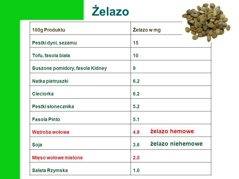 100g ProduktuŻelazo w mg Pestki dyni, sezamu15 Tofu, fasola biała10 Suszone pomidory, fasola Kidney9 Natka pietruszki6.2 Cieciorka6.2 Pestki słoneczni