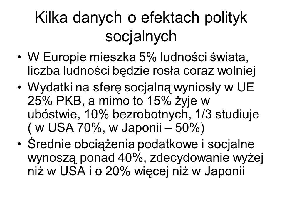 Kilka danych o efektach polityk socjalnych W Europie mieszka 5% ludności świata, liczba ludności będzie rosła coraz wolniej Wydatki na sferę socjalną