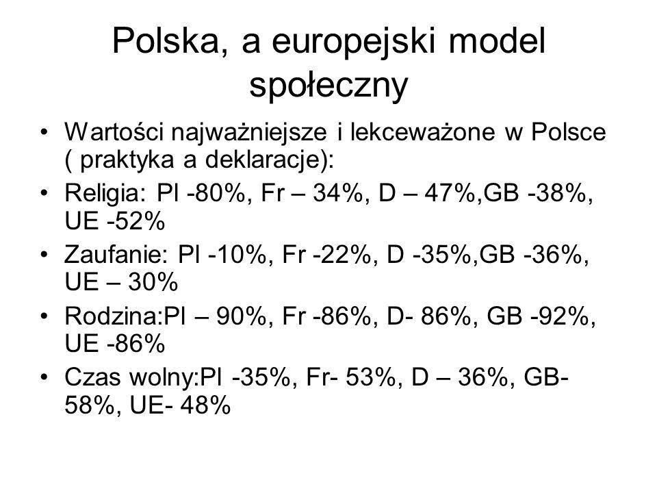 Polska, a europejski model społeczny Wartości najważniejsze i lekceważone w Polsce ( praktyka a deklaracje): Religia: Pl -80%, Fr – 34%, D – 47%,GB -3