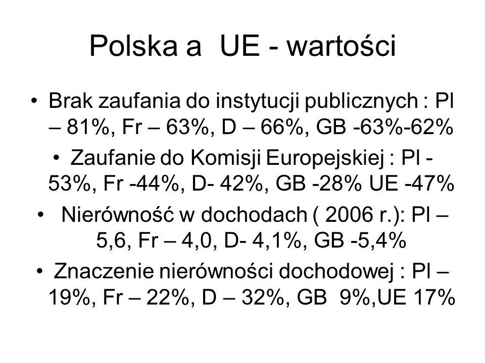 Polska a UE - wartości Brak zaufania do instytucji publicznych : Pl – 81%, Fr – 63%, D – 66%, GB -63%-62% Zaufanie do Komisji Europejskiej : Pl - 53%,