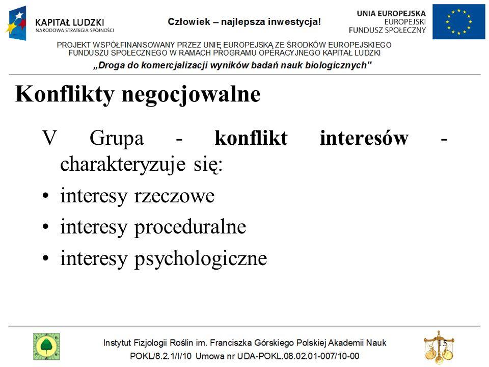 15 Konflikty negocjowalne V Grupa - konflikt interesów - charakteryzuje się: interesy rzeczowe interesy proceduralne interesy psychologiczne