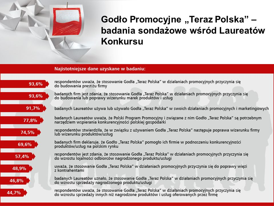 Godło Promocyjne Teraz Polska – badania sondażowe wśród Laureatów Konkursu