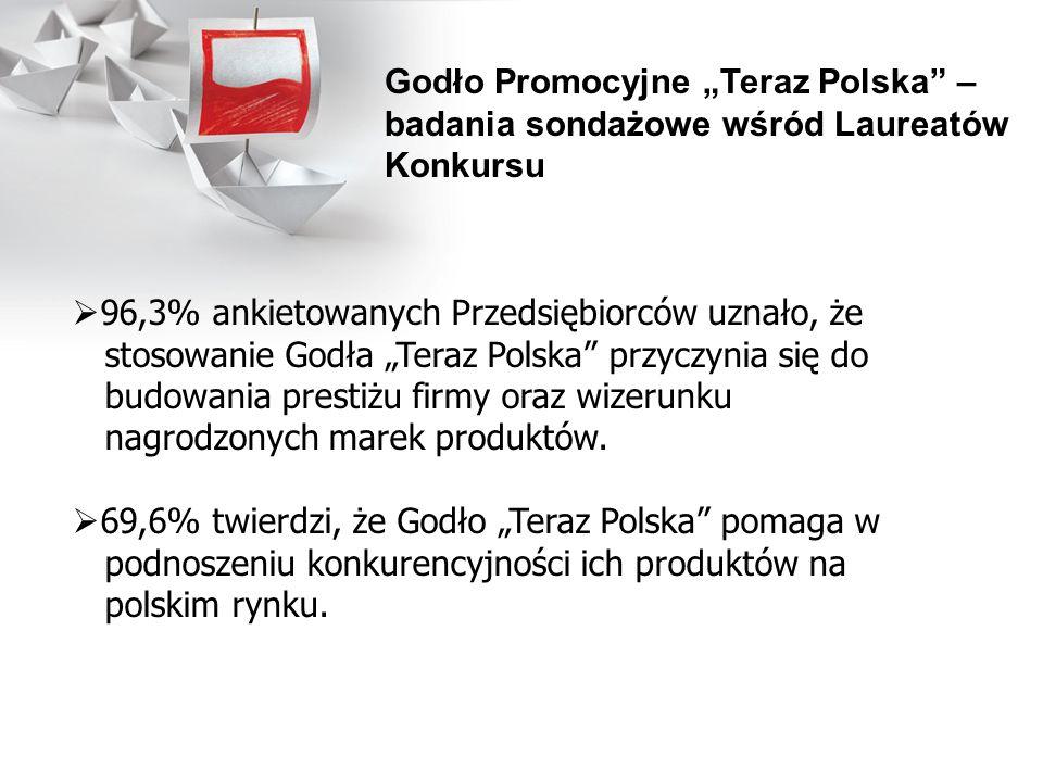 96,3% ankietowanych Przedsiębiorców uznało, że stosowanie Godła Teraz Polska przyczynia się do budowania prestiżu firmy oraz wizerunku nagrodzonych ma