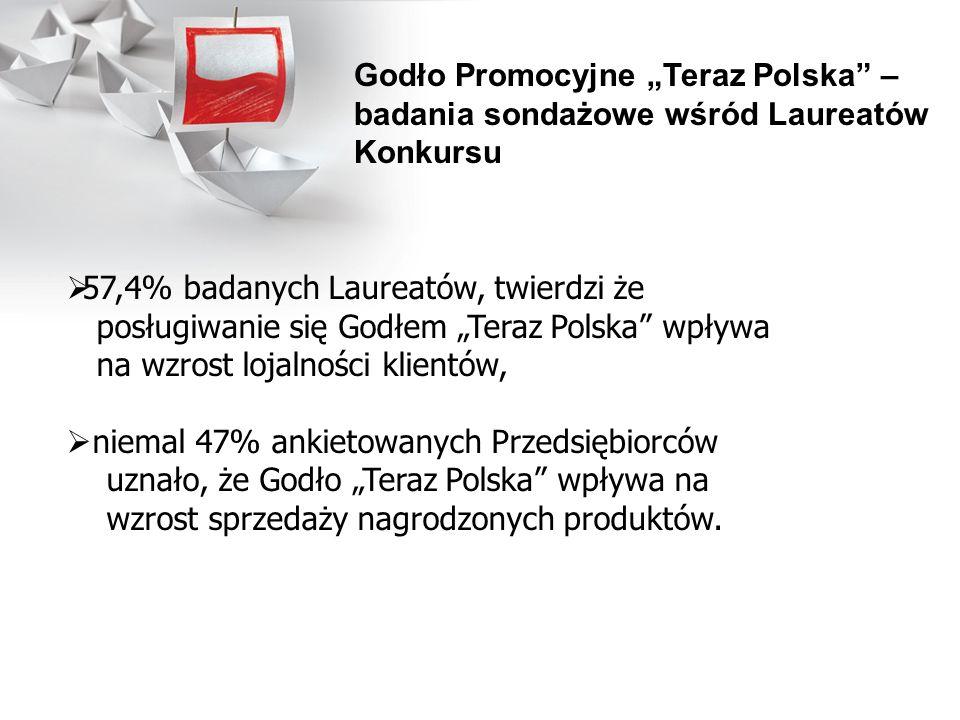 57,4% badanych Laureatów, twierdzi że posługiwanie się Godłem Teraz Polska wpływa na wzrost lojalności klientów, niemal 47% ankietowanych Przedsiębior