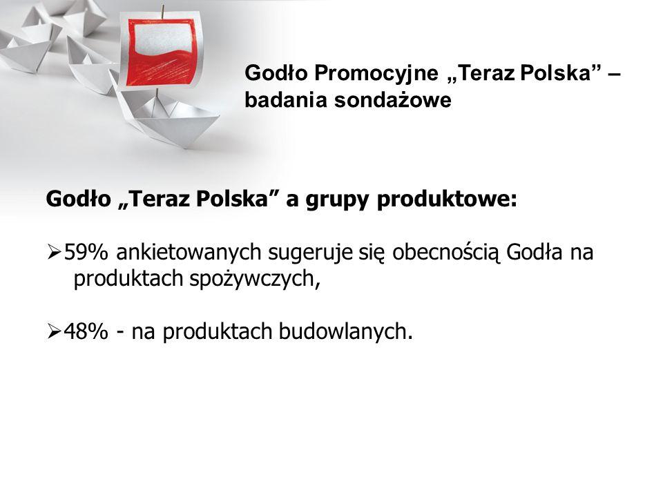 Godło Teraz Polska a grupy produktowe: 59% ankietowanych sugeruje się obecnością Godła na produktach spożywczych, 48% - na produktach budowlanych. God