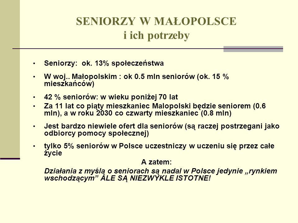 SENIORZY W MAŁOPOLSCE i ich potrzeby Seniorzy: ok. 13% społeczeństwa W woj.. Małopolskim : ok 0.5 mln seniorów (ok. 15 % mieszkańców) 42 % seniorów: w