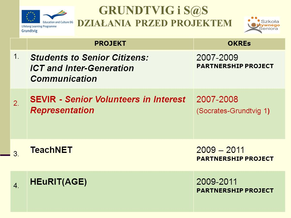9 GRUNDTVIG i S@S DZIAŁANIA PRZED PROJEKTEM PROJEKTOKREs 1. Students to Senior Citizens: ICT and Inter-Generation Communication 2007-2009 PARTNERSHIP