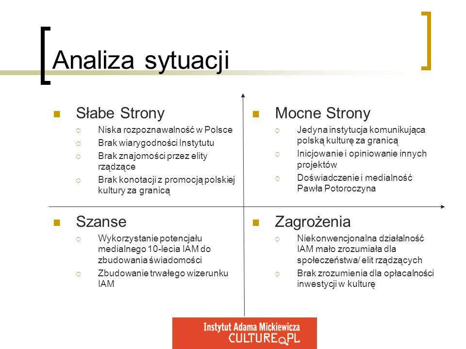 Analiza sytuacji Słabe Strony Niska rozpoznawalność w Polsce Brak wiarygodności Instytutu Brak znajomości przez elity rządzące Brak konotacji z promoc