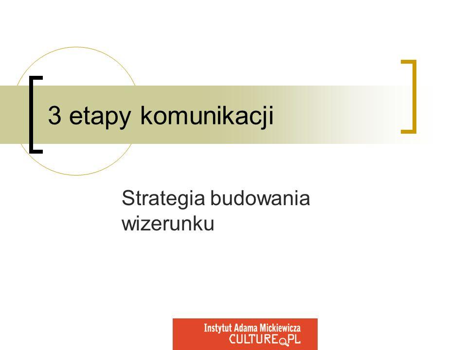 3 etapy komunikacji Strategia budowania wizerunku