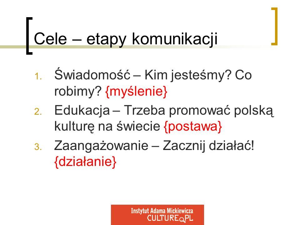 Cele – etapy komunikacji 1. Świadomość – Kim jesteśmy? Co robimy? {myślenie} 2. Edukacja – Trzeba promować polską kulturę na świecie {postawa} 3. Zaan