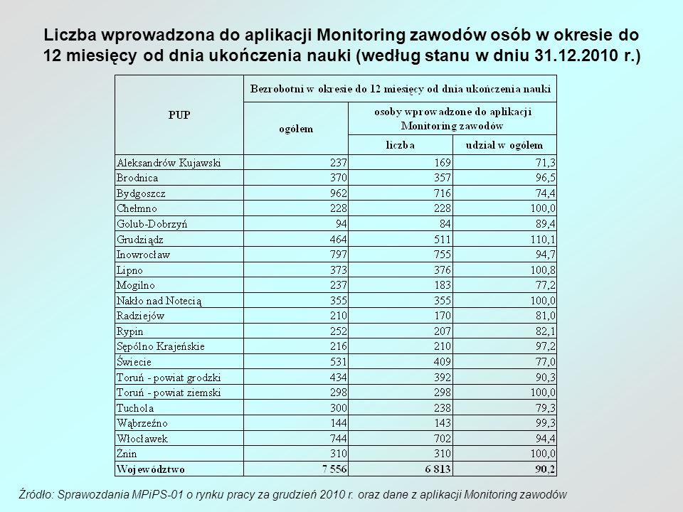 Liczba wprowadzona do aplikacji Monitoring zawodów osób w okresie do 12 miesięcy od dnia ukończenia nauki (według stanu w dniu 31.12.2010 r.) Źródło: