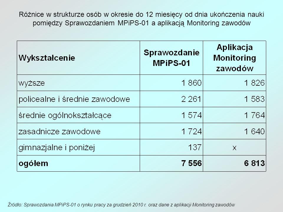 Różnice w strukturze osób w okresie do 12 miesięcy od dnia ukończenia nauki pomiędzy Sprawozdaniem MPiPS-01 a aplikacją Monitoring zawodów Źródło: Spr