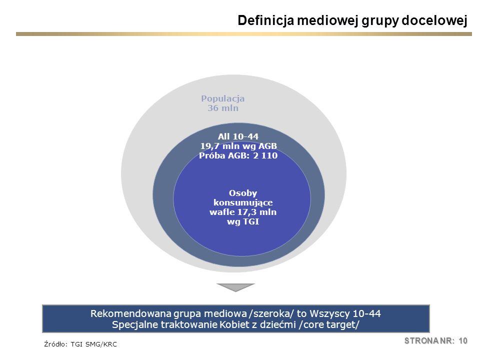 STRONA NR: 10 Definicja mediowej grupy docelowej Rekomendowana grupa mediowa /szeroka/ to Wszyscy 10-44 Specjalne traktowanie Kobiet z dziećmi /core t
