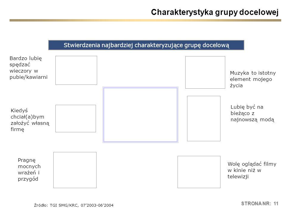 STRONA NR: 11 Charakterystyka grupy docelowej Stwierdzenia najbardziej charakteryzujące grupę docelową Źródło: TGI SMG/KRC, 072003-062004 Bardzo lubię