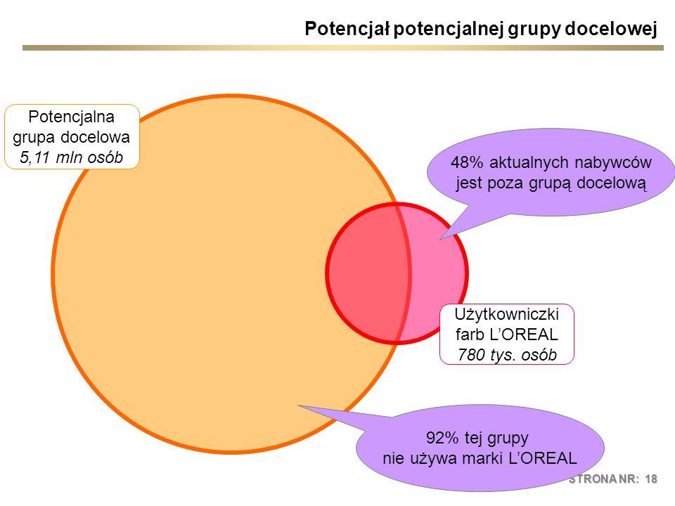 STRONA NR: 18 Potencjał potencjalnej grupy docelowej 48% aktualnych nabywców jest poza grupą docelową Użytkowniczki farb LOREAL 780 tys. osób Potencja