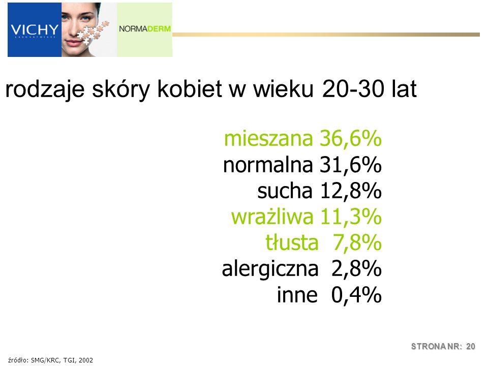 STRONA NR: 20 mieszana 36,6% normalna 31,6% sucha 12,8% wrażliwa 11,3% tłusta 7,8% alergiczna 2,8% inne 0,4% źródło: SMG/KRC, TGI, 2002 rodzaje skóry